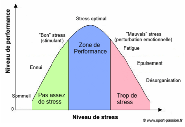 Courbe Stress